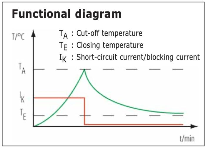 diagramme fonctionnel thermostat Q