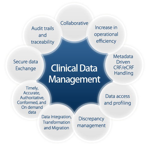 Clinical Data Management CDM Jobs Opportunities In India Crb Tech