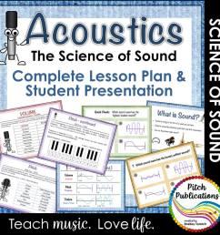 Science of Sound Unit: Music \u0026 Science Lesson [ 1000 x 1000 Pixel ]