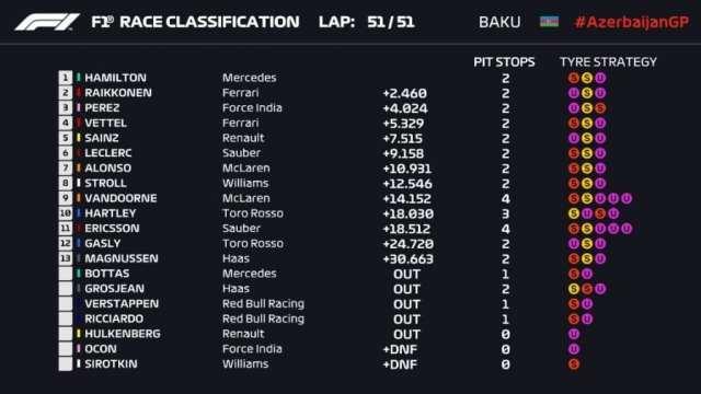 Resultados del Gran Premio de Azerbaiyán