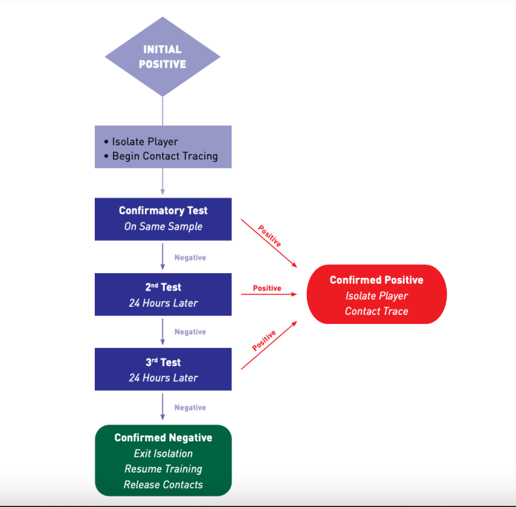 NHL COVID protocols, John Marino PIttsburgh Penguins