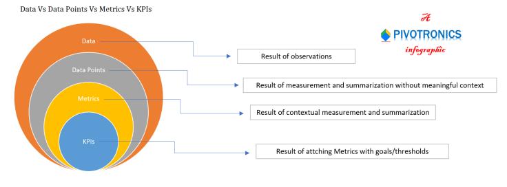 Data Vs Data Points Vs Metrics Vs KPIs