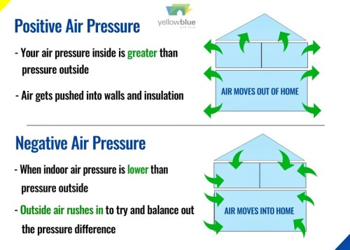 outside air for wood stoves wood heaters