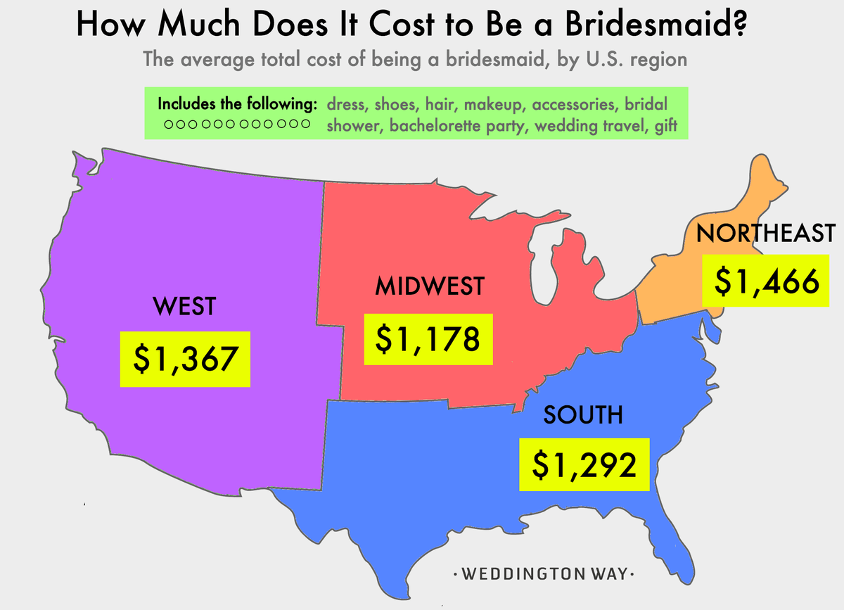 How Much Does It Cost to Be a Bridesmaid