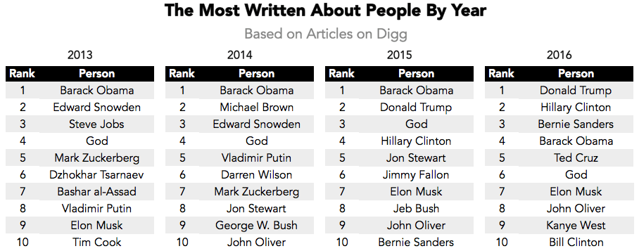 Ranking the Most Popular Writers & Media Sites on the Internet