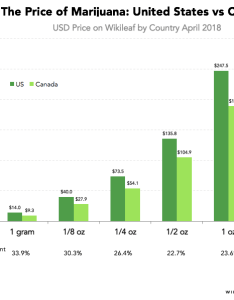 Price difference between the two countries based on size of purchase is canadian marijuana still less expensive if you buy  small amount also here   how much costs in united states vs canada rh priceonomics