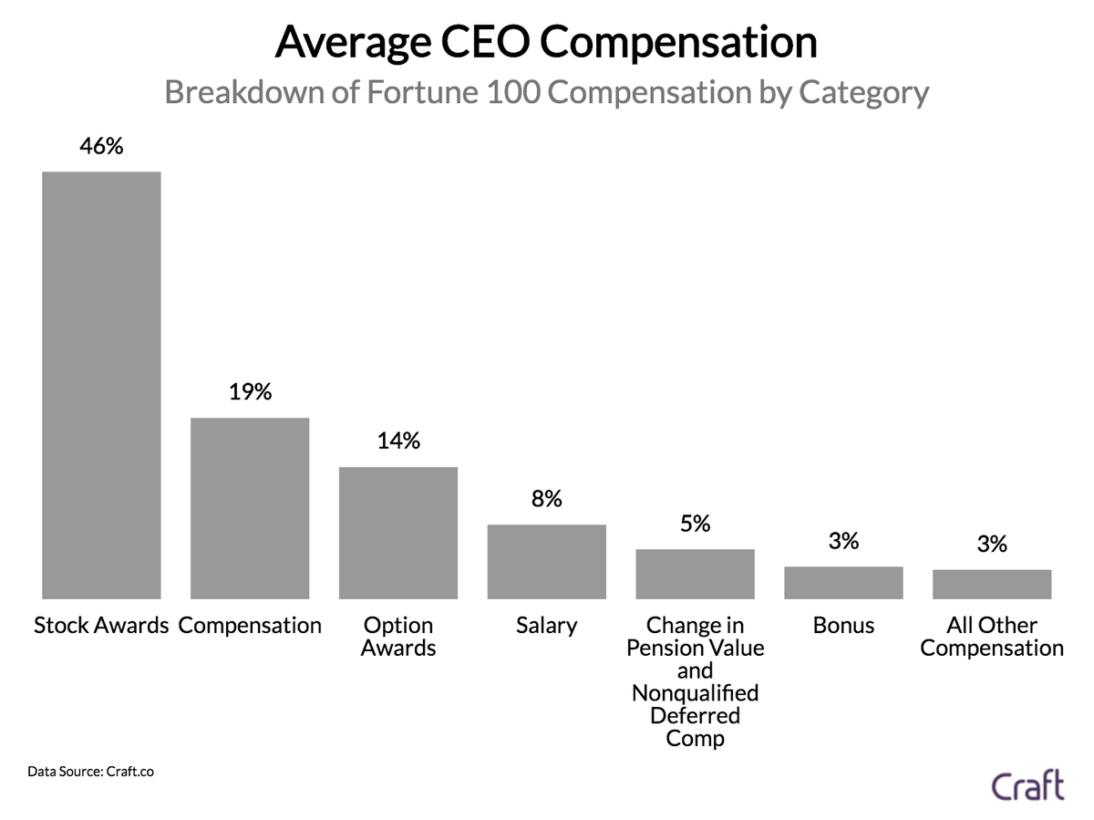How Much Do CEOs of Fortune 100 Companies Make?