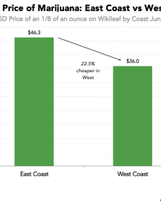 Data source wikileaf also here   how much marijuana costs on the west coast vs east rh priceonomics