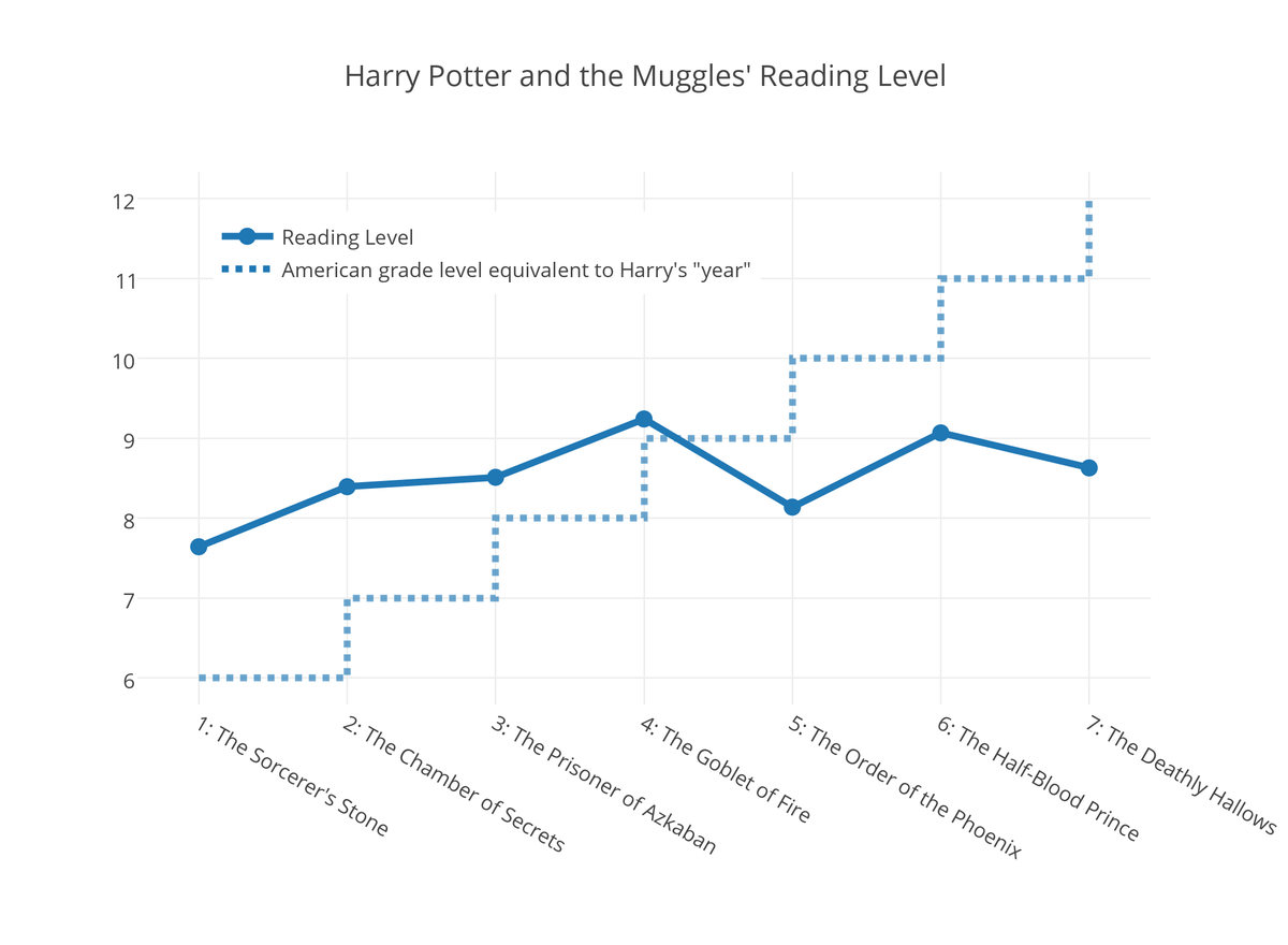 Are the Later Harry Potter Books More