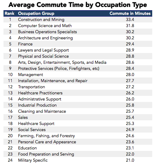 Average Commute Time by Occupation Type