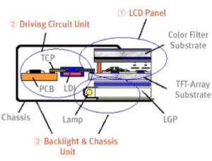 LCD Repair Lines