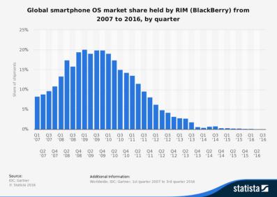 Resultado de imagen de blackberry market share