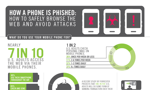 Phonephish in A Showcase of Beautifully Designed Infographics