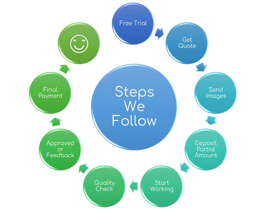 Steps we follow
