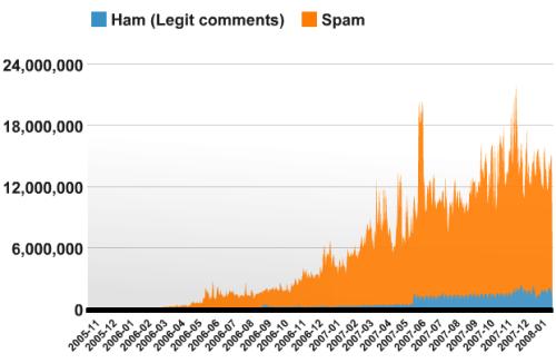 Gráfico de Askimet que muestra Ham (comentarios legítmos) contra Spam (comentarios no deseados)