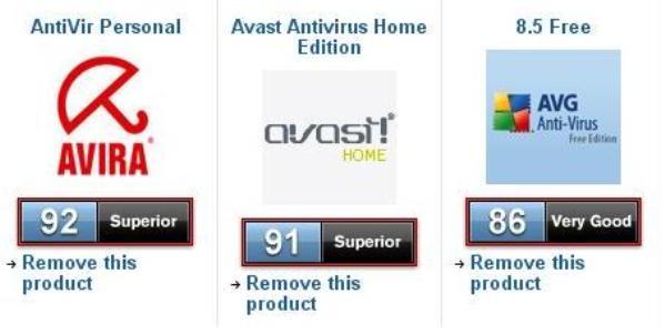 1 antivirus gratuitos Windows 7