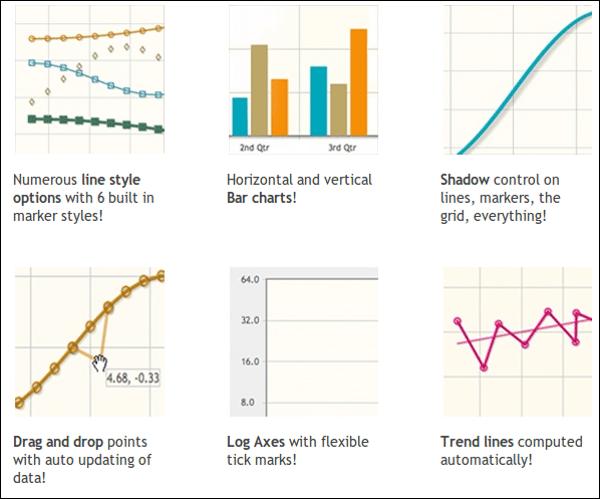 Gráficos creados con jqPlot