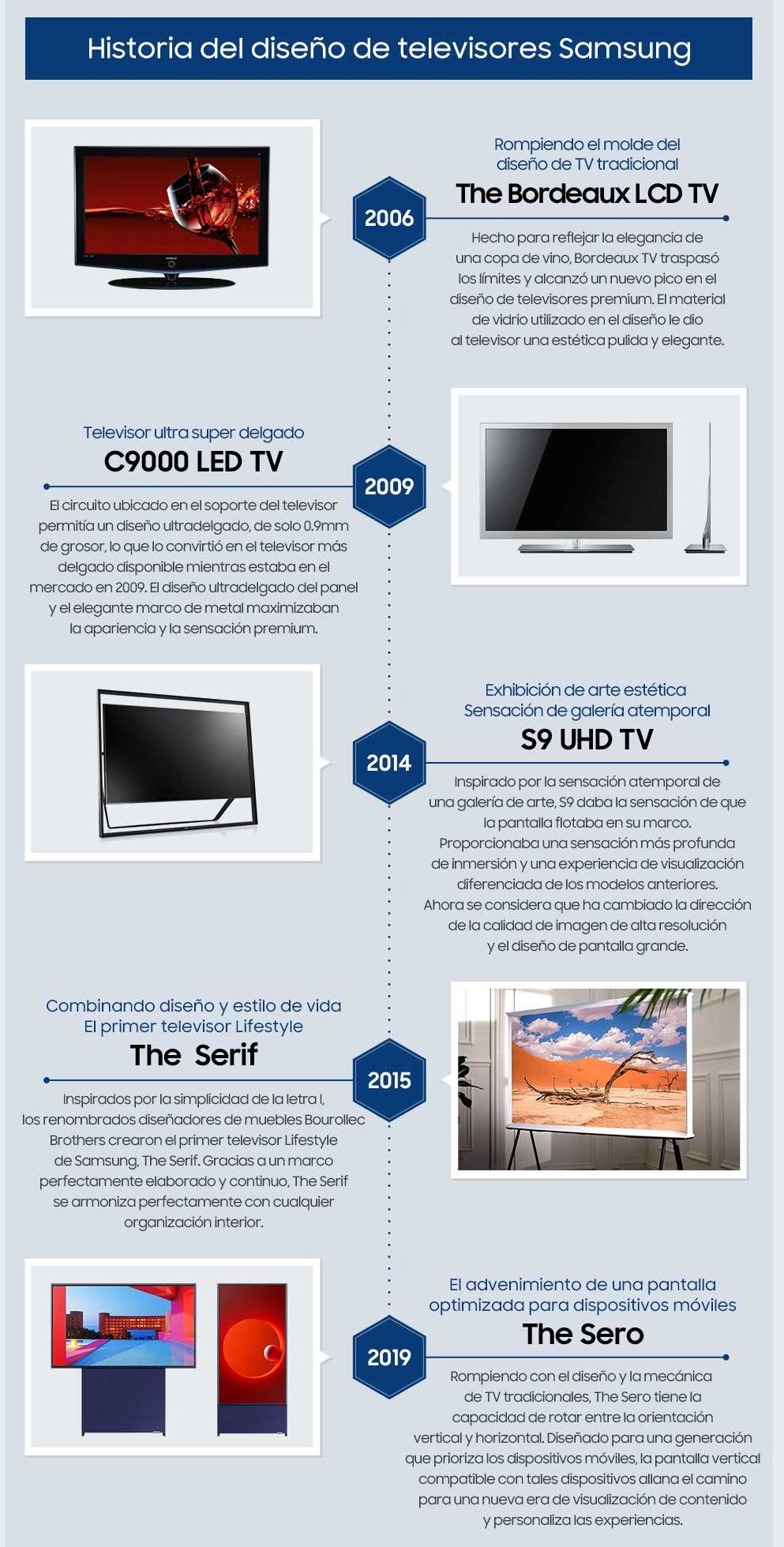 Historia del diseño de los televisores Samsung - Infografía