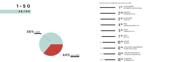 Digital cartography of international design statistics
