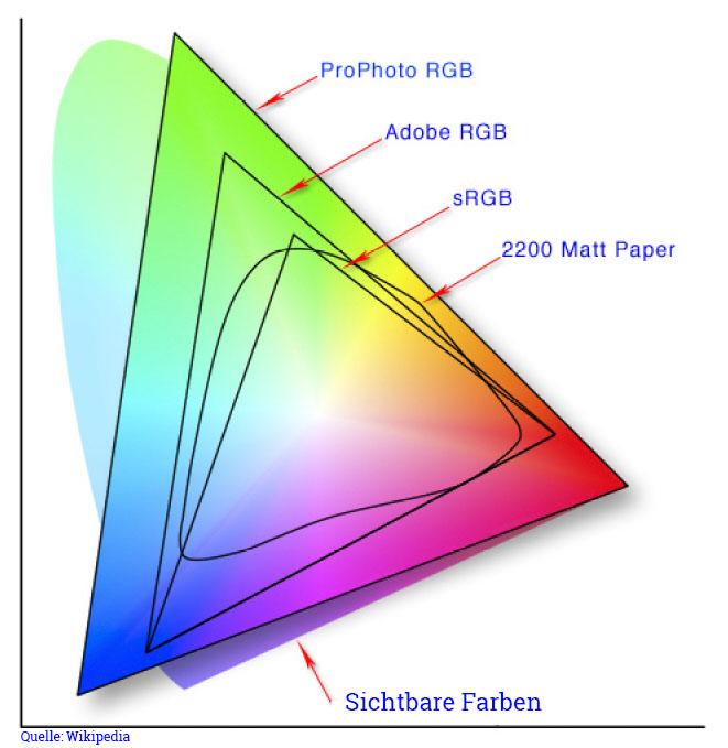 Farbräume - Farbmanagement