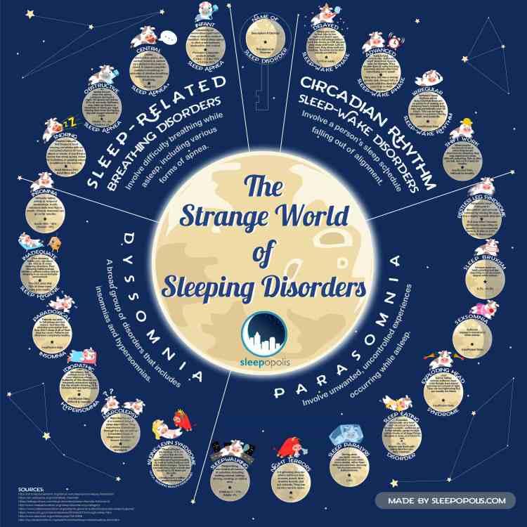 strange-world-sleep-disorders