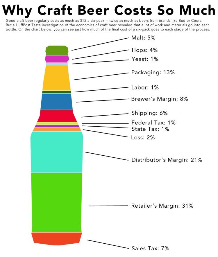 craft-beer-cost