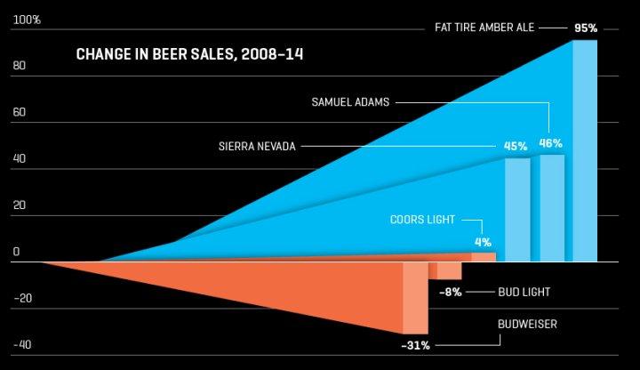 craft-beer-sales