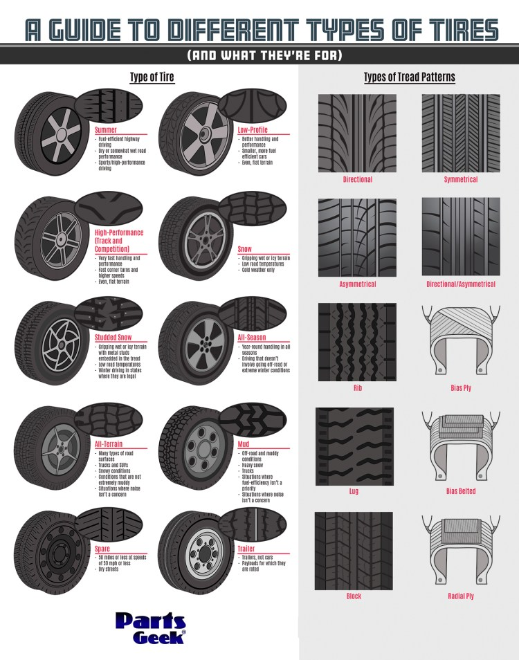 guide-to-types-of-tires