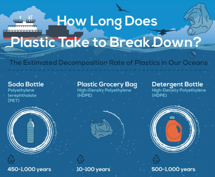 how-long-does-plastic-take-break-down