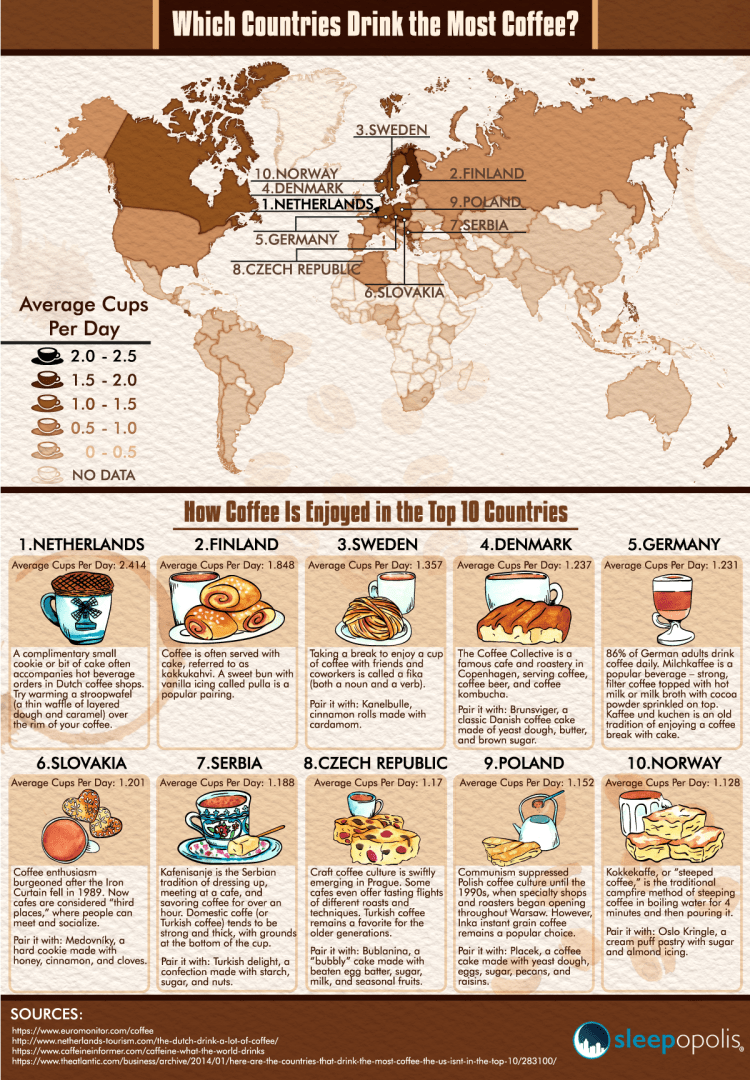 sleepopolis-which-countries-drink-most-coffee-4