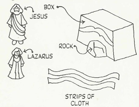 Jesus Raises Lazarus From The Dead Coloring Page free image