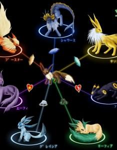 Pokemon eevee evolution chart also free image rh pixy