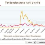 Terremotos: Tendencias para Haití y Chile