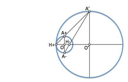 Centros de homotecia de dos circunferencias 3