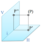 Fundamentals del System dihedral