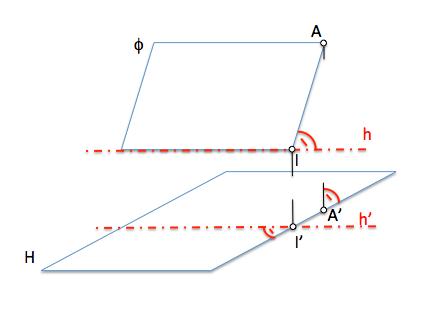 Teorema tres perpendiculares