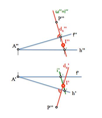 punto de intersección