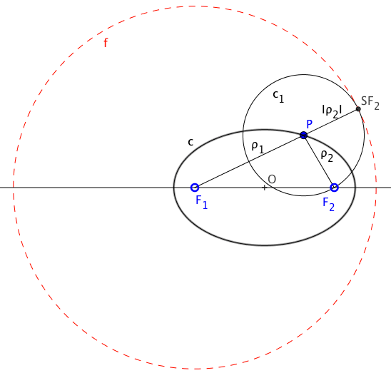 Definition of the conical locus as centers of circumferences