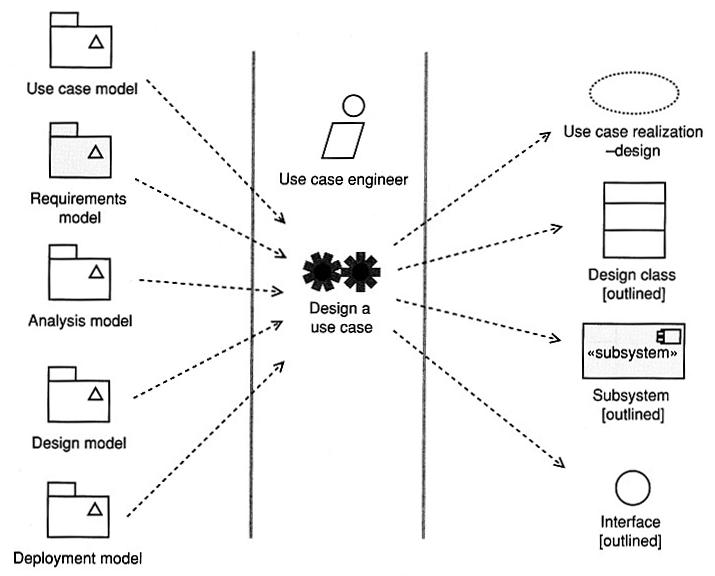 SE: Use Case Design