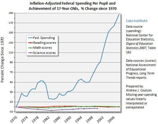 Biden's Tax and Spend Policies Get Zero Results