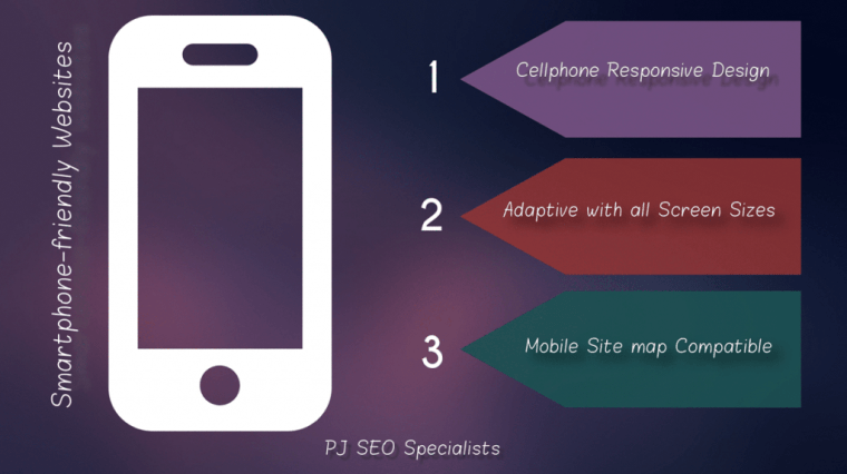 smartphone responsive website development for receptivity with all screen sizes