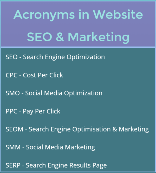 acronyms in website optimization and marketing procedures