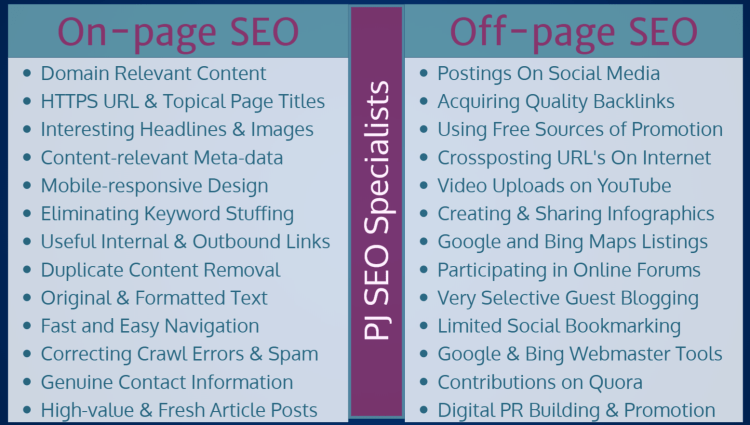 what is the difference between off-site optimisation and on-page optimization