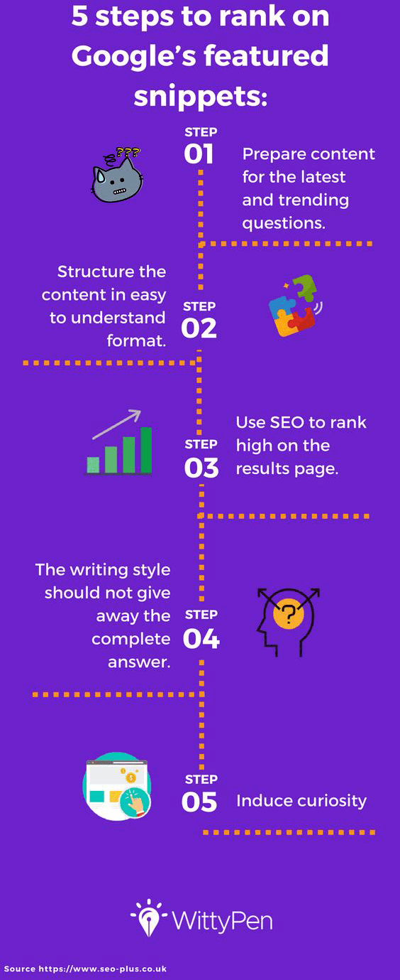 an ideal website can be on google featured snippets