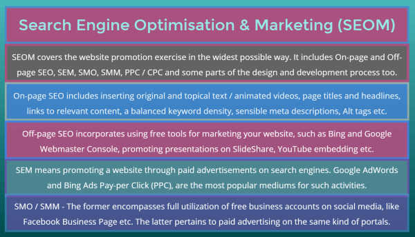 seom incorporates On-page SEO, Off-page Optimization, SEM, SMO and SMM