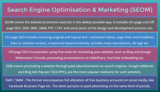 seom is an acronym in website optimisation and online marketing activity