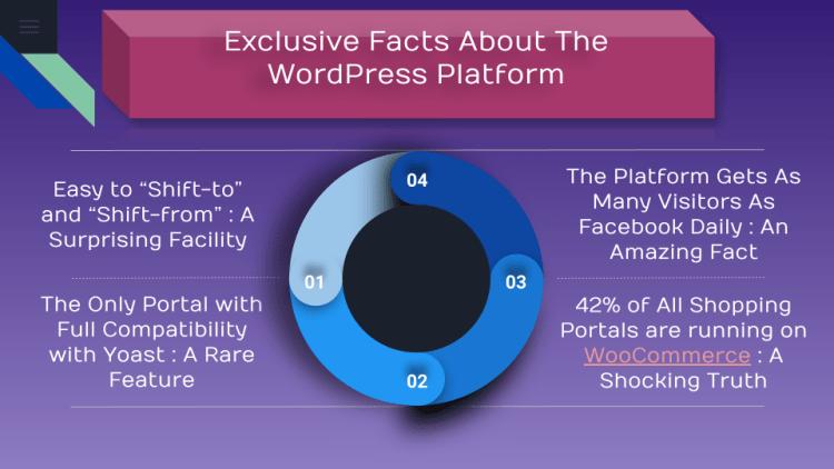 exclusive features about the wordpress site development platform