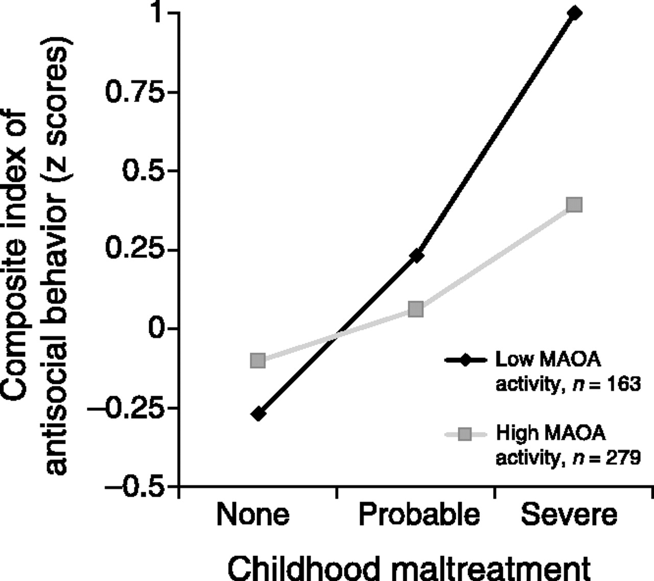 MAOA: Interventions through and in social infrastructure