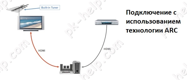 عکس های عکس انتقال صوتی با توجه به تکنولوژی قوس