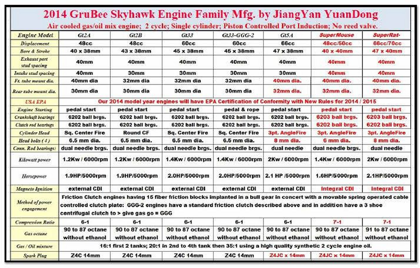 hight resolution of engine specifications